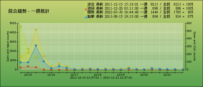 綜合統計-週線圖